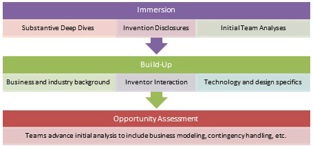 Opportunity Assessment Teaching Approach